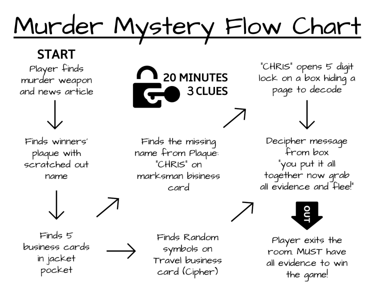 graphic regarding Free Escape Room Printable identified as D.I.Y. Murder Top secret Escape Activity (Printable!) - Huge Escape