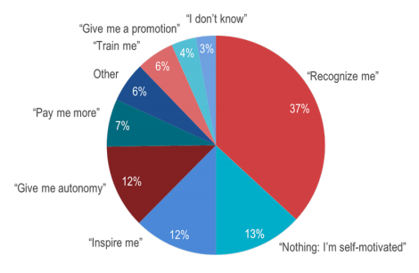 Team build with Escape Rooms - Pie chart showcasing participant data